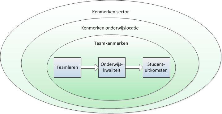 Conceptueel model versie 1